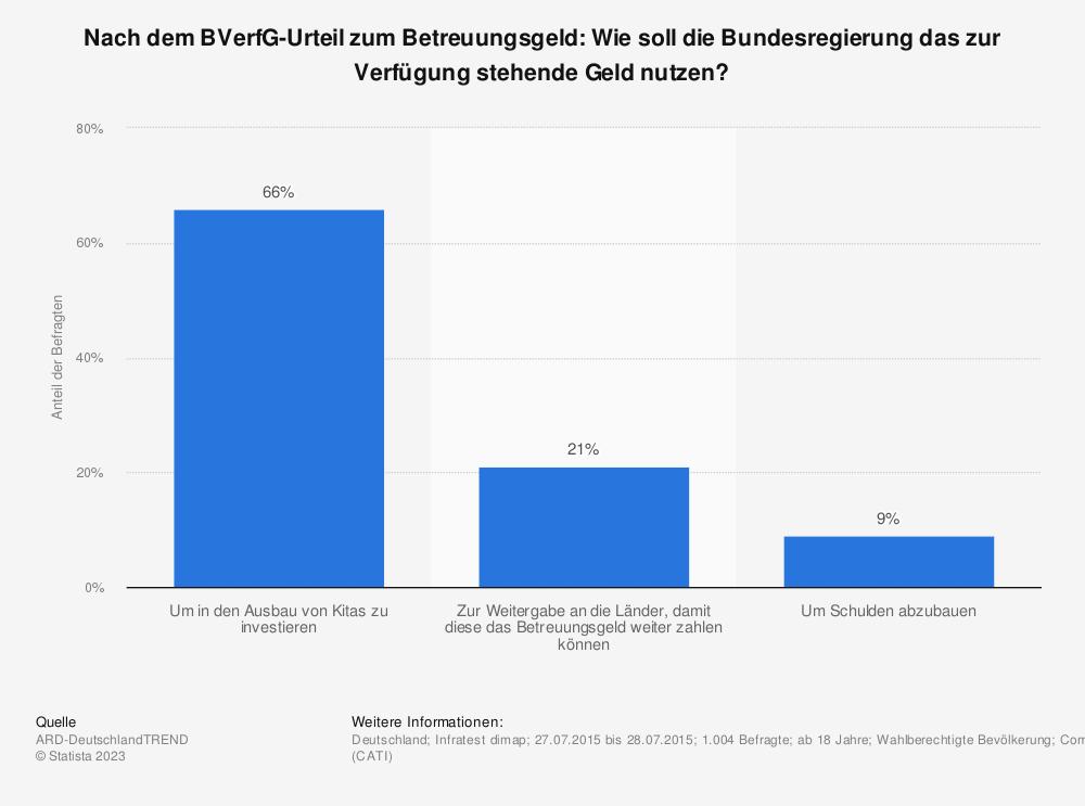 Statistik: Nach dem BVerfG-Urteil zum Betreuungsgeld: Wie soll die Bundesregierung das zur Verfügung stehende Geld nutzen? | Statista