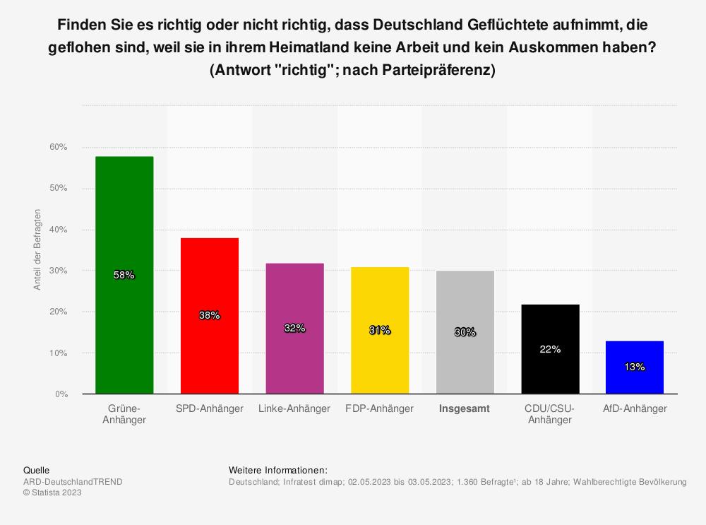 Statistik: Finden Sie es richtig oder nicht richtig, dass Deutschland Flüchtlinge aufnimmt, die geflohen sind, weil sie in ihrem Heimatland keine Arbeit und kein Auskommen haben? | Statista
