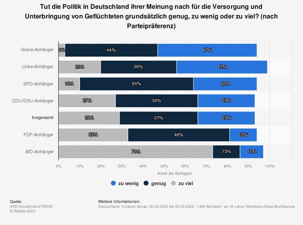 Statistik: Tut die Politik in Deutschland ihrer Meinung nach grundsätzlich genug für die Versorgung und Unterbringung von Flüchtlingen oder nicht? | Statista