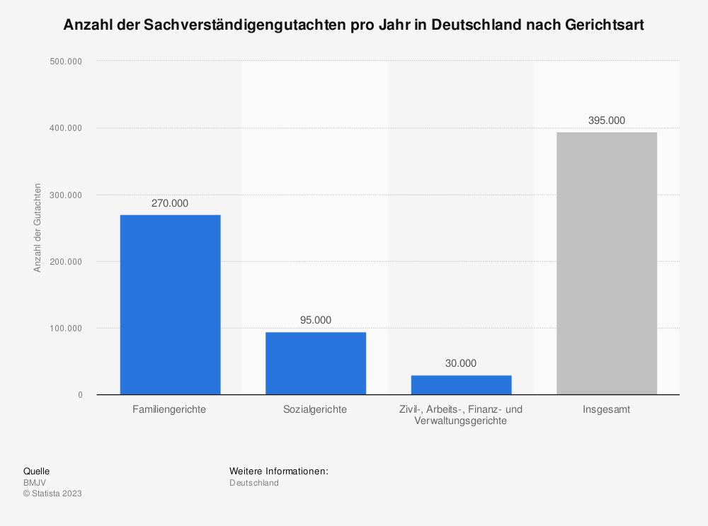 Statistik: Anzahl der Sachverständigengutachten pro Jahr in Deutschland nach Gerichtsart | Statista