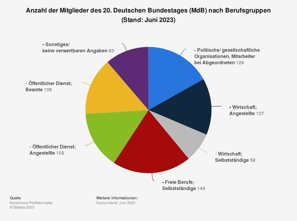 Statistik: Anzahl der Mitglieder des 19. Deutschen Bundestages (MdB) nach Berufsgruppen (Stand Januar 2018) | Statista