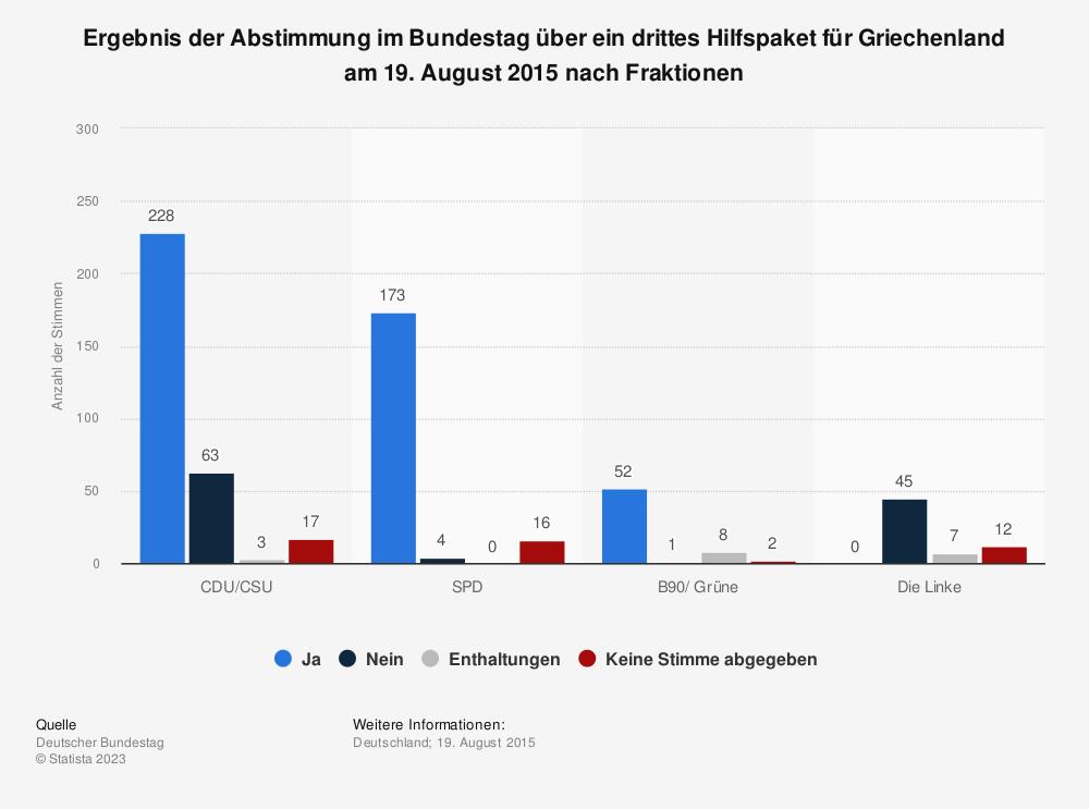 Statistik: Ergebnis der Abstimmung im Bundestag über ein drittes Hilfspaket für Griechenland am 19. August 2015 nach Fraktionen | Statista