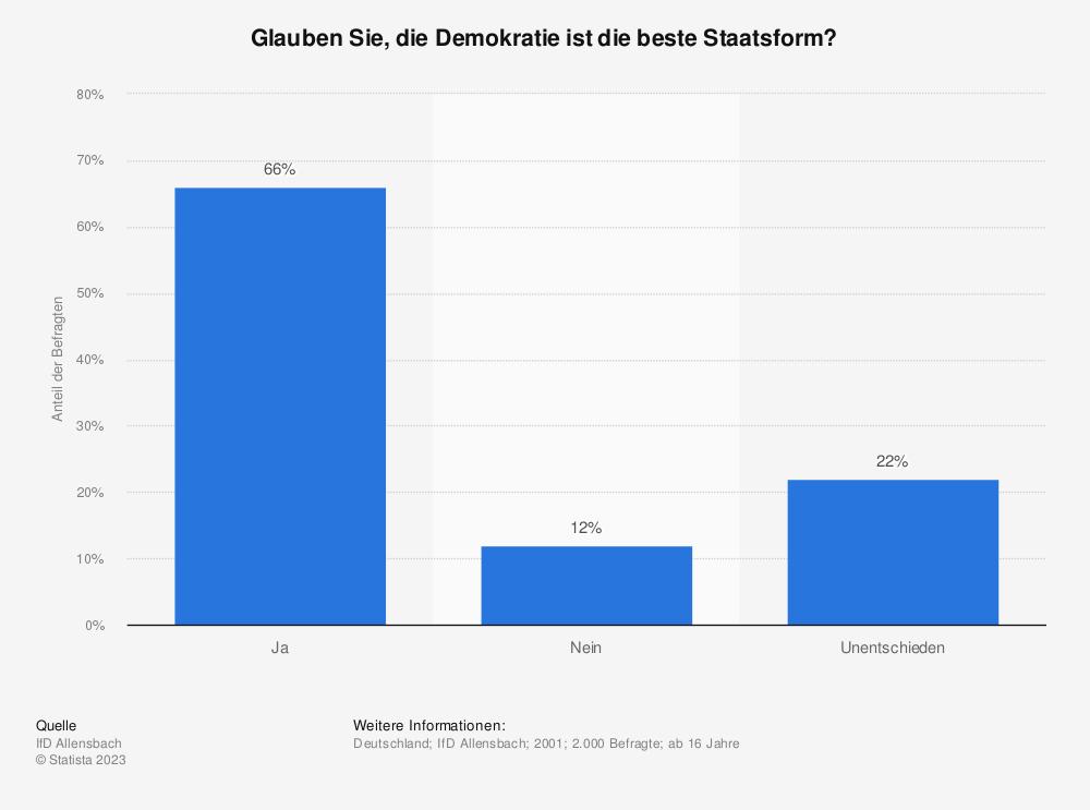 Statistik: Glauben Sie, die Demokratie ist die beste Staatsform? | Statista