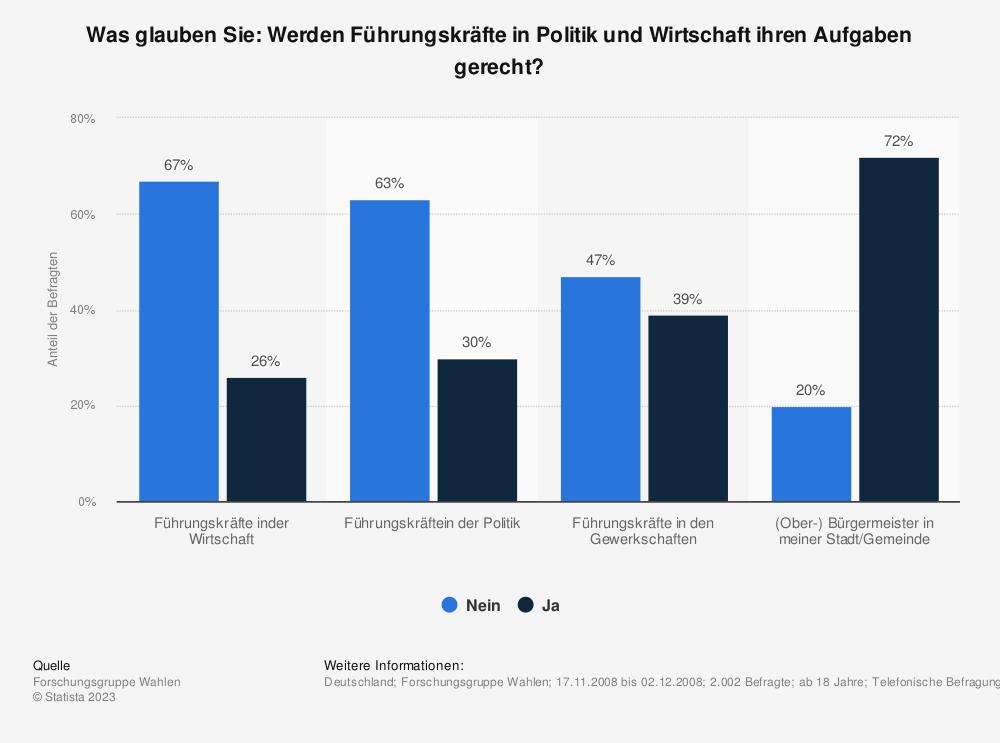 Statistik: Was glauben Sie: Werden Führungskräfte in Politik und Wirtschaft ihren Aufgaben gerecht? | Statista