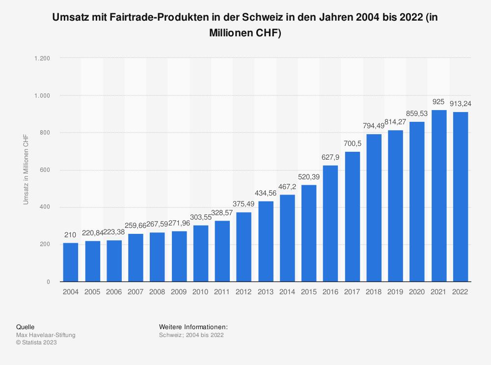 Statistik: Umsatz mit Fairtrade-Produkten in der Schweiz | Statista