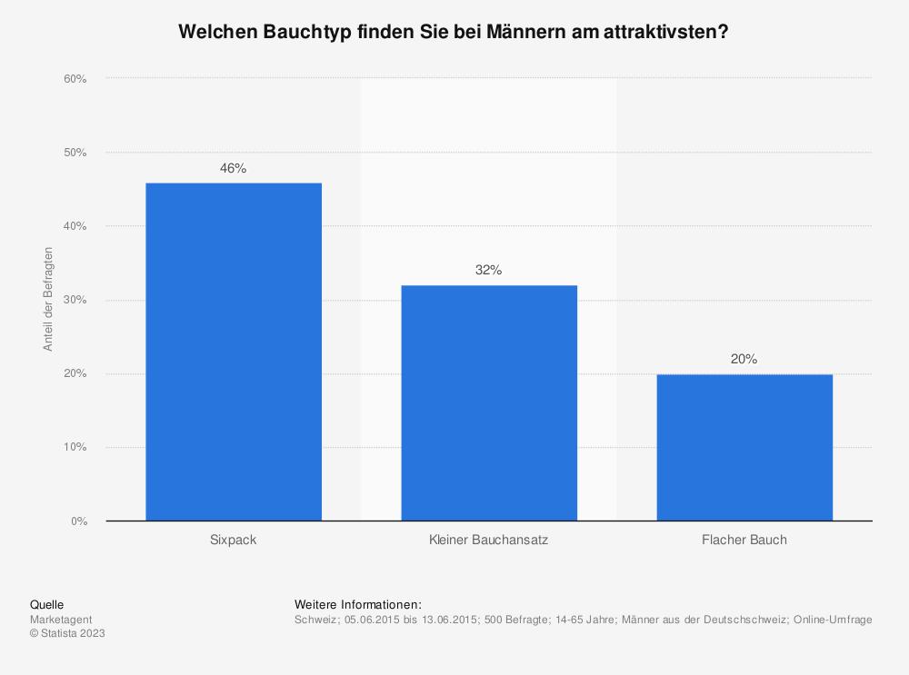 Statistik: Welchen Bauchtyp finden Sie bei Männern am attraktivsten? | Statista