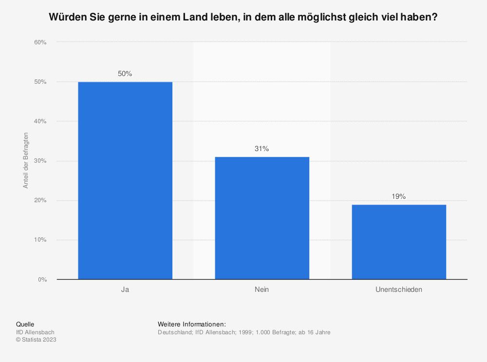 Statistik: Würden Sie gerne in einem Land leben, in dem alle möglichst gleich viel haben? | Statista
