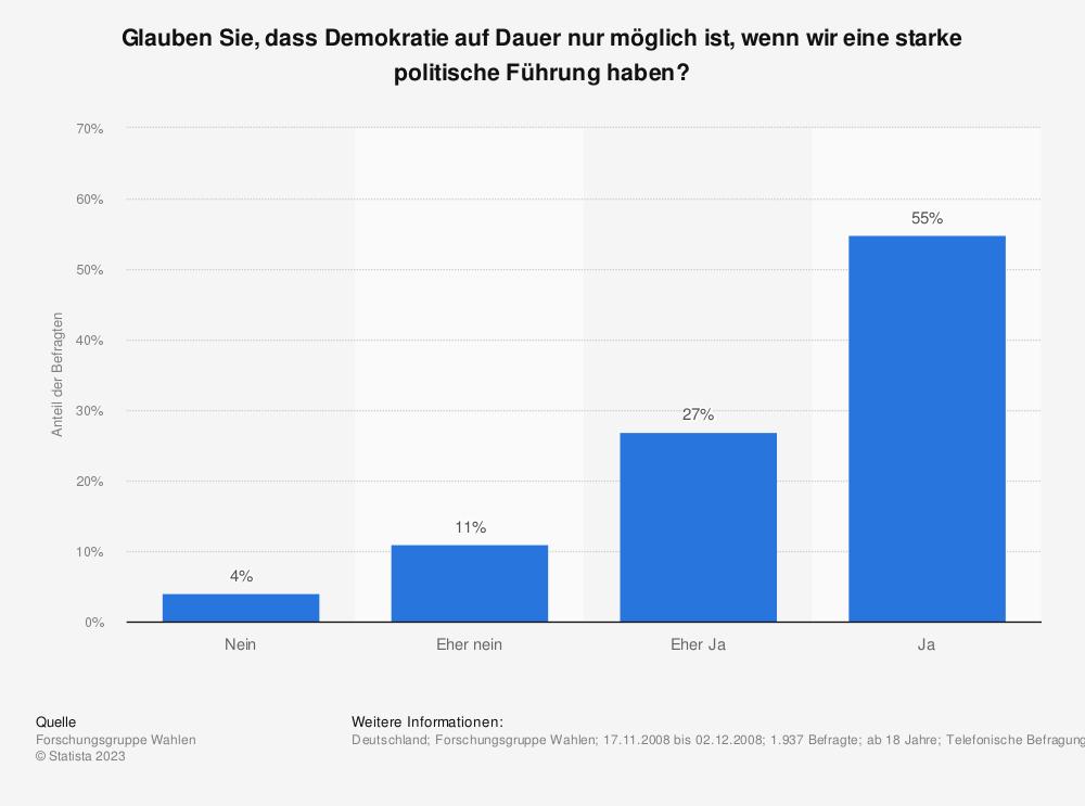 Statistik: Glauben Sie, dass Demokratie auf Dauer nur möglich ist, wenn wir eine starke politische Führung haben? | Statista