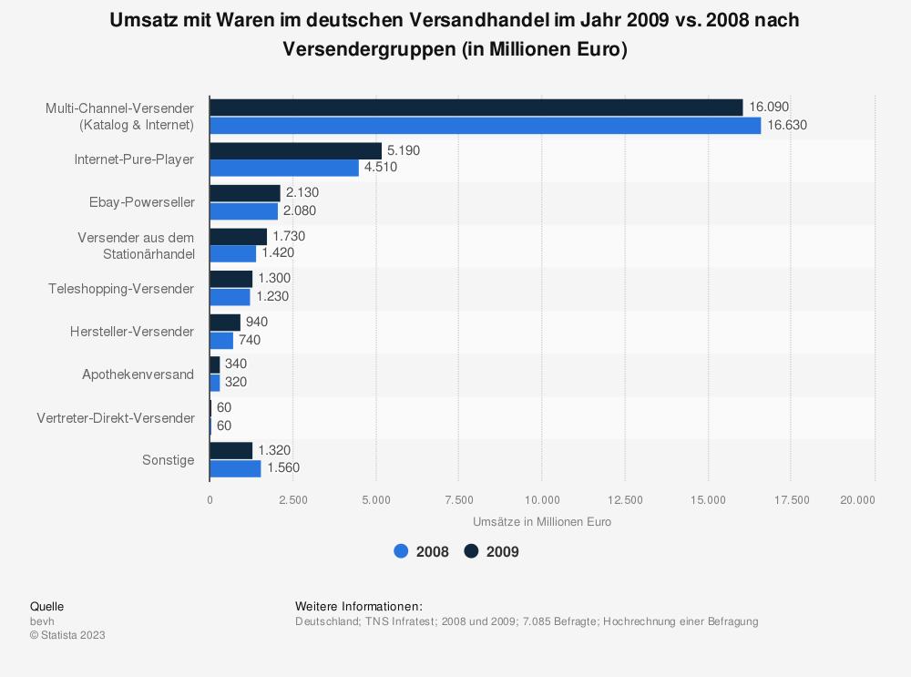 Statistik: Umsatz mit Waren im deutschen Versandhandel im Jahr 2009 vs. 2008 nach Versendergruppen (in Millionen Euro) | Statista