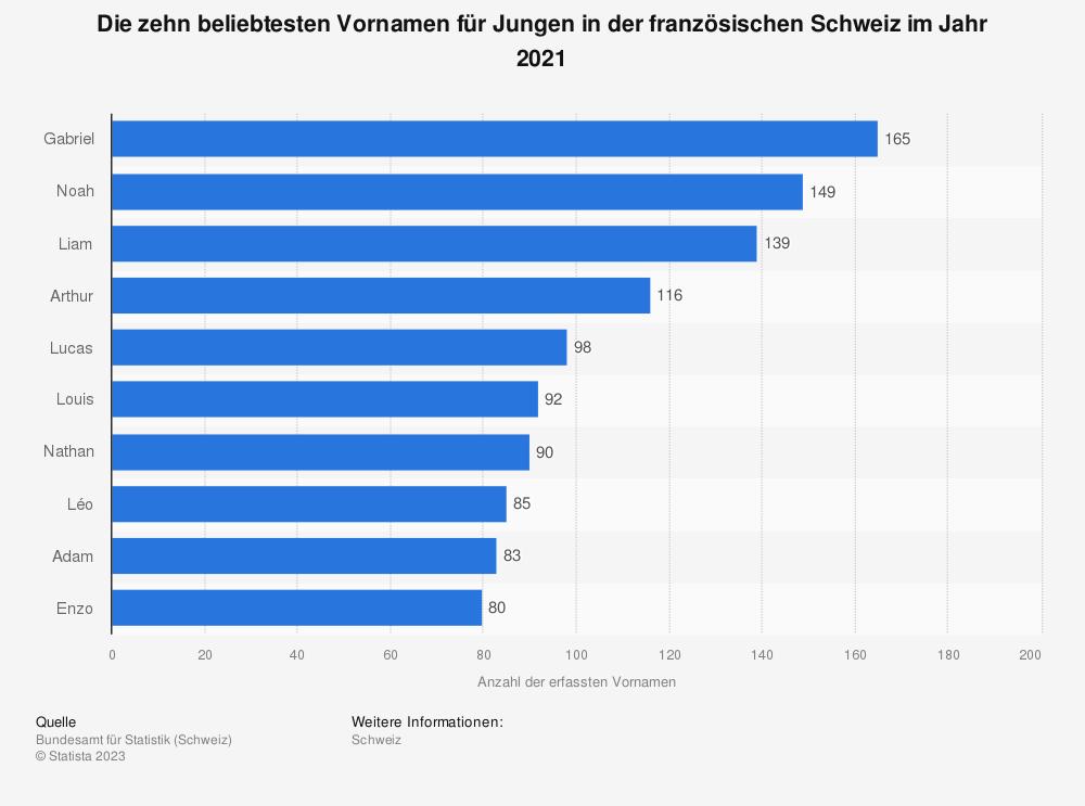 Statistik: Ranking der beliebtesten Vornamen für Jungen in der französischen Schweiz im Jahr 2016 | Statista