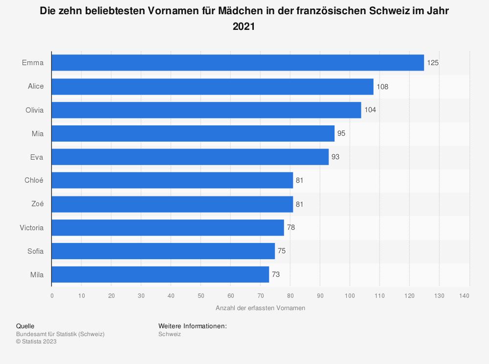Statistik: Ranking der beliebtesten Vornamen für Mädchen in der französischen Schweiz im Jahr 2016 | Statista
