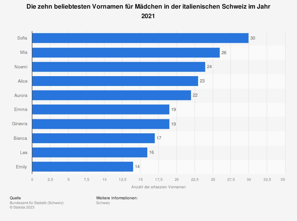 Statistik: Ranking der beliebtesten Vornamen für Mädchen in der italienischen Schweiz im Jahr 2018 | Statista