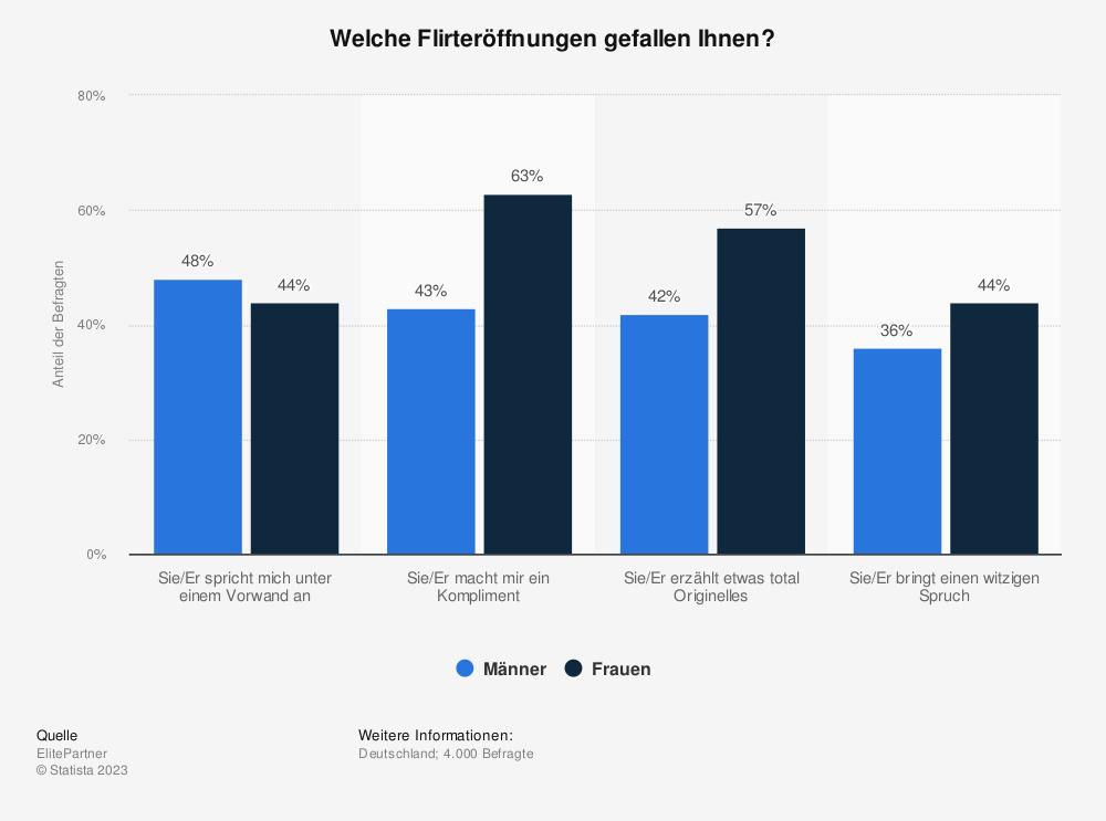 Statistik: Welche Flirteröffnungen gefallen Ihnen? | Statista