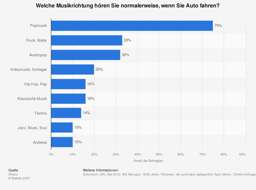 Statistik: Welche Musikrichtung hören Sie normalerweise, wenn Sie Auto fahren? | Statista