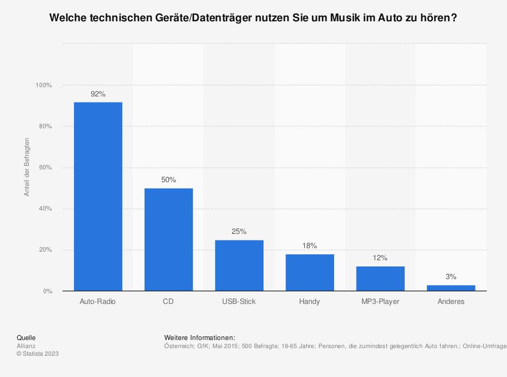 Statistik: Welche technischen Geräte/Datenträger nutzen Sie um Musik im Auto zu hören? | Statista