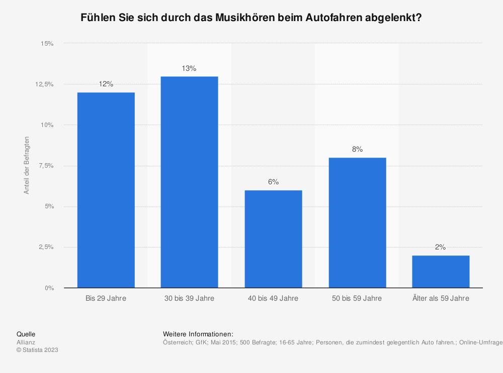 Statistik: Fühlen Sie sich durch das Musikhören beim Autofahren abgelenkt? | Statista