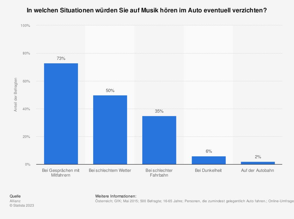 Statistik: In welchen Situationen würden Sie auf Musik hören im Auto eventuell verzichten? | Statista