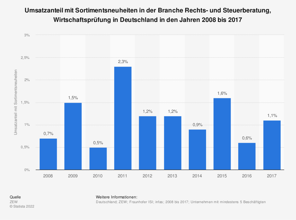 Statistik: Umsatzanteil mit Sortimentsneuheiten in der Branche Rechts- und Steuerberatung, Wirtschaftsprüfung in Deutschland in den Jahren 2008 bis 2017 | Statista