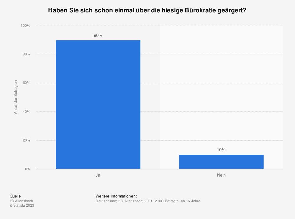 Statistik: Haben Sie sich schon einmal über die hiesige Bürokratie geärgert? | Statista