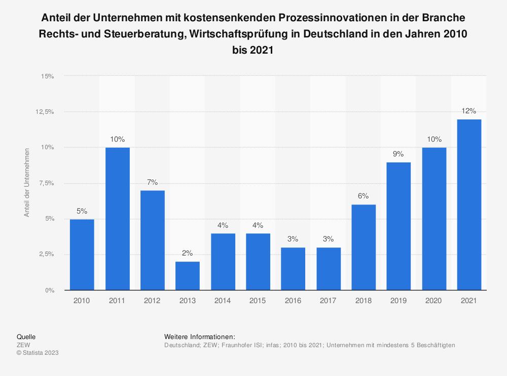 Statistik: Anteil der Unternehmen mit kostensenkenden Prozessinnovationen in der Branche Rechts- und Steuerberatung, Wirtschaftsprüfung in Deutschland in den Jahren 2009 bis 2019 | Statista