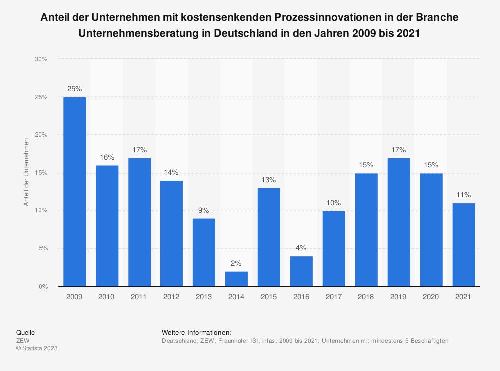 Statistik: Anteil der Unternehmen mit kostensenkenden Prozessinnovationen in der Branche Unternehmensberatung in Deutschland in den Jahren 2009 bis 2019 | Statista