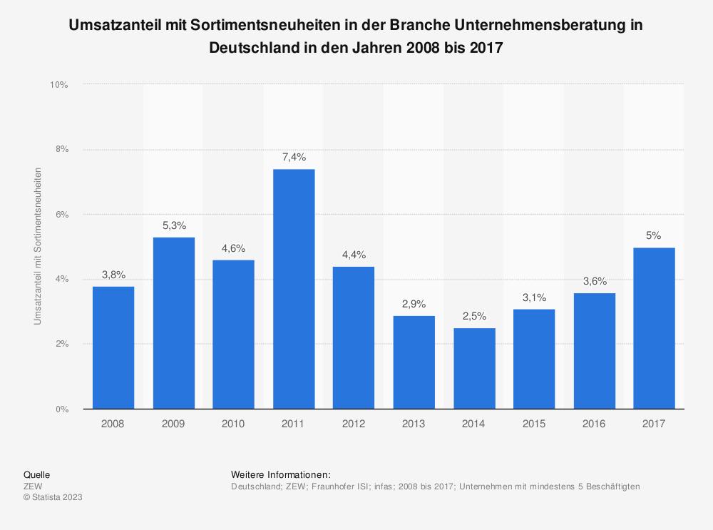 Statistik: Umsatzanteil mit Sortimentsneuheiten in der Branche Unternehmensberatung in Deutschland in den Jahren 2008 bis 2017 | Statista