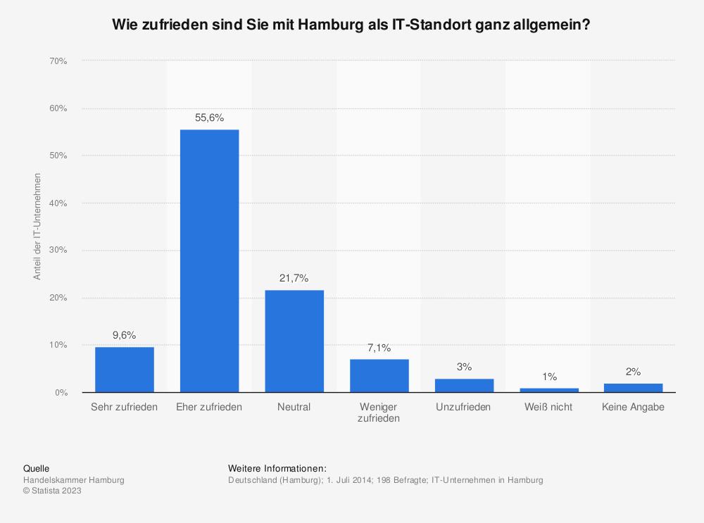 Statistik: Wie zufrieden sind Sie mit Hamburg als IT-Standort ganz allgemein? | Statista