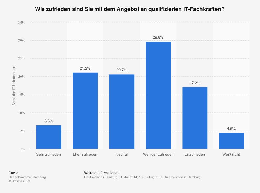 Statistik: Wie zufrieden sind Sie mit dem Angebot an qualifizierten IT-Fachkräften? | Statista