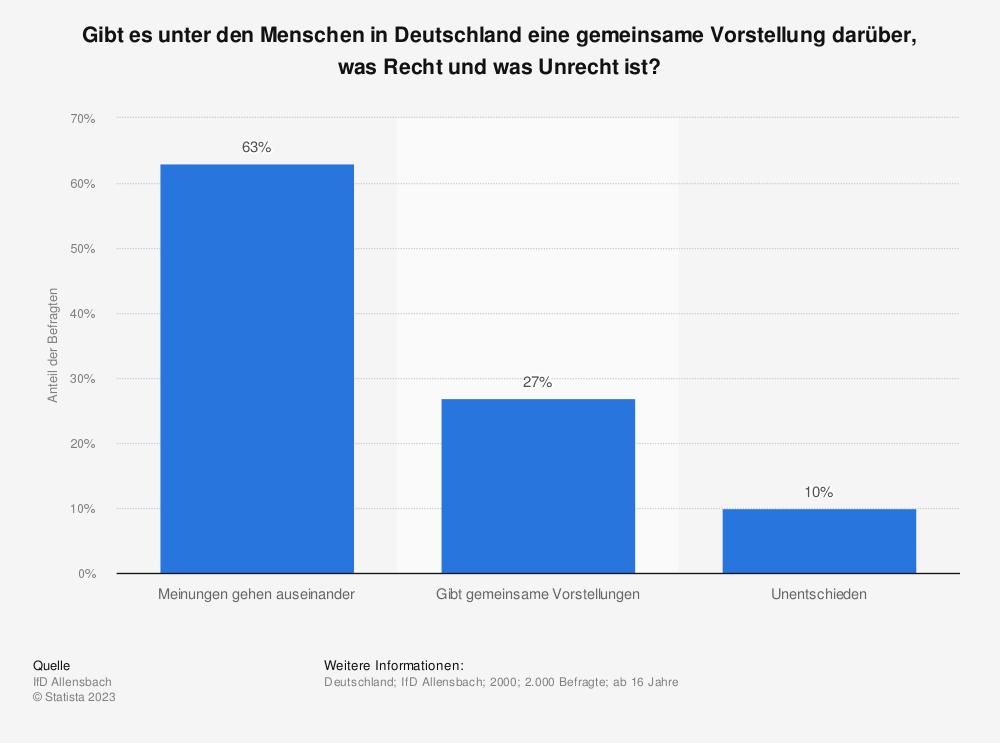 Statistik: Gibt es unter den Menschen in Deutschland eine gemeinsame Vorstellung darüber, was Recht und was Unrecht ist?   Statista