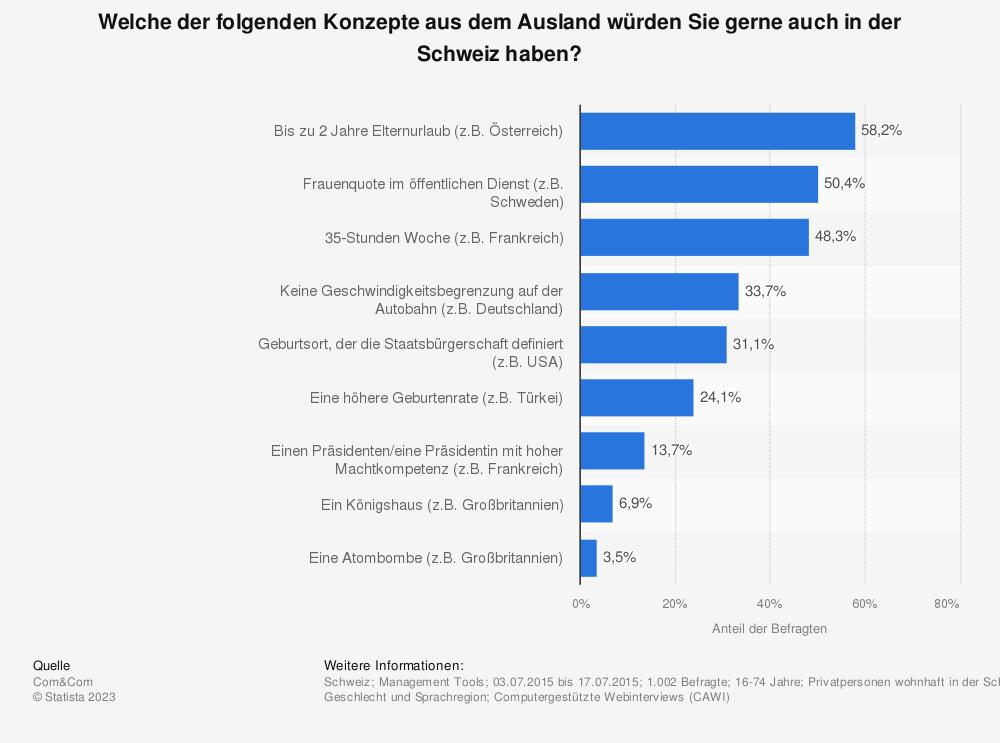 Statistik: Welche der folgenden Konzepte aus dem Ausland würden Sie gerne auch in der Schweiz haben? | Statista