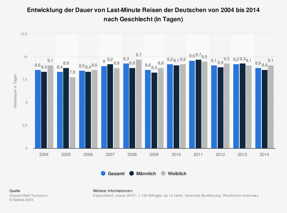 Statistik: Entwicklung der Dauer von Last-Minute Reisen der Deutschen von 2004 bis 2014 nach Geschlecht (in Tagen) | Statista
