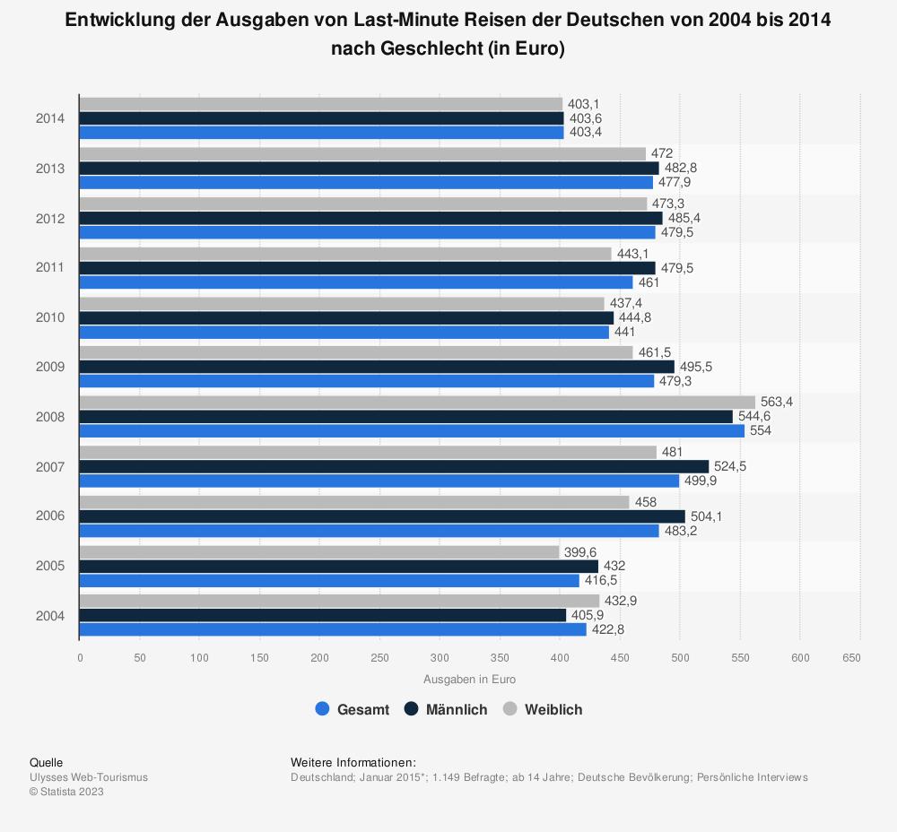 Statistik: Entwicklung der Ausgaben von Last-Minute Reisen der Deutschen von 2004 bis 2014 nach Geschlecht (in Euro) | Statista