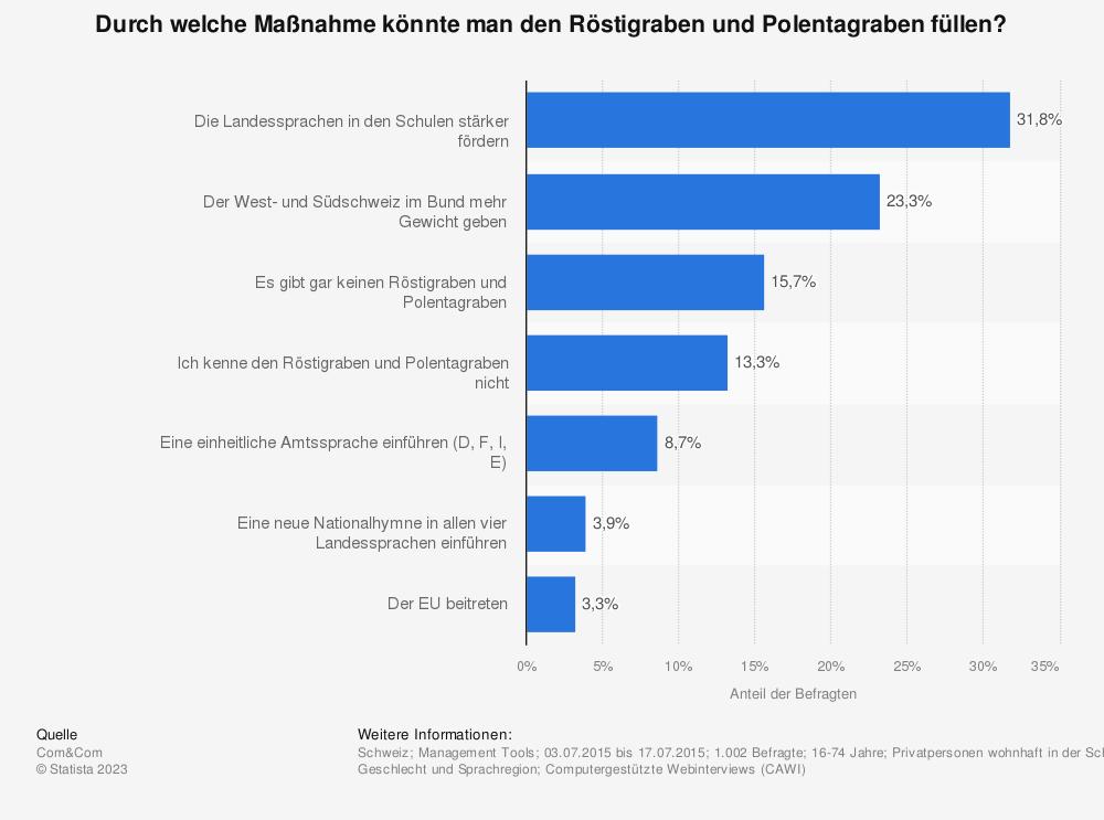 Statistik: Durch welche Maßnahme könnte man den Röstigraben und Polentagraben füllen? | Statista