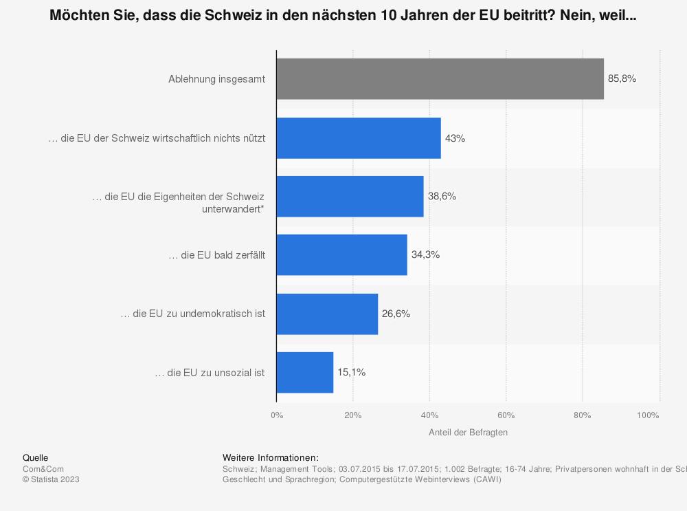 Statistik: Möchten Sie, dass die Schweiz in den nächsten 10 Jahren der EU beitritt? Nein, weil... | Statista