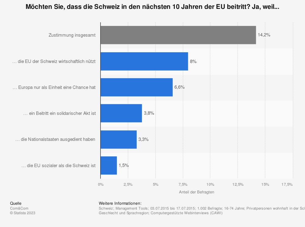 Statistik: Möchten Sie, dass die Schweiz in den nächsten 10 Jahren der EU beitritt? Ja, weil... | Statista