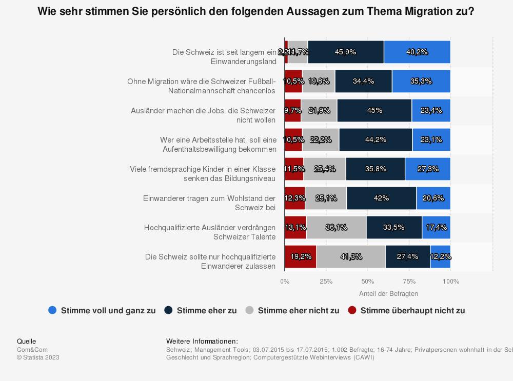Statistik: Wie sehr stimmen Sie persönlich den folgenden Aussagen zum Thema Migration zu? | Statista