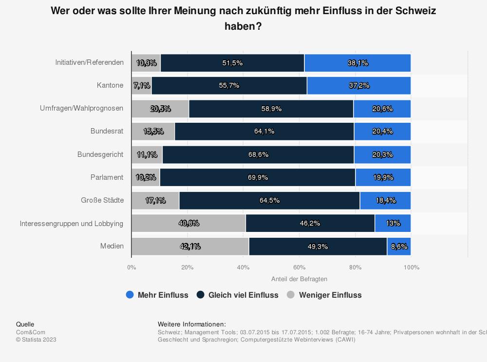 Statistik: Wer oder was sollte Ihrer Meinung nach zukünftig mehr Einfluss in der Schweiz haben? | Statista