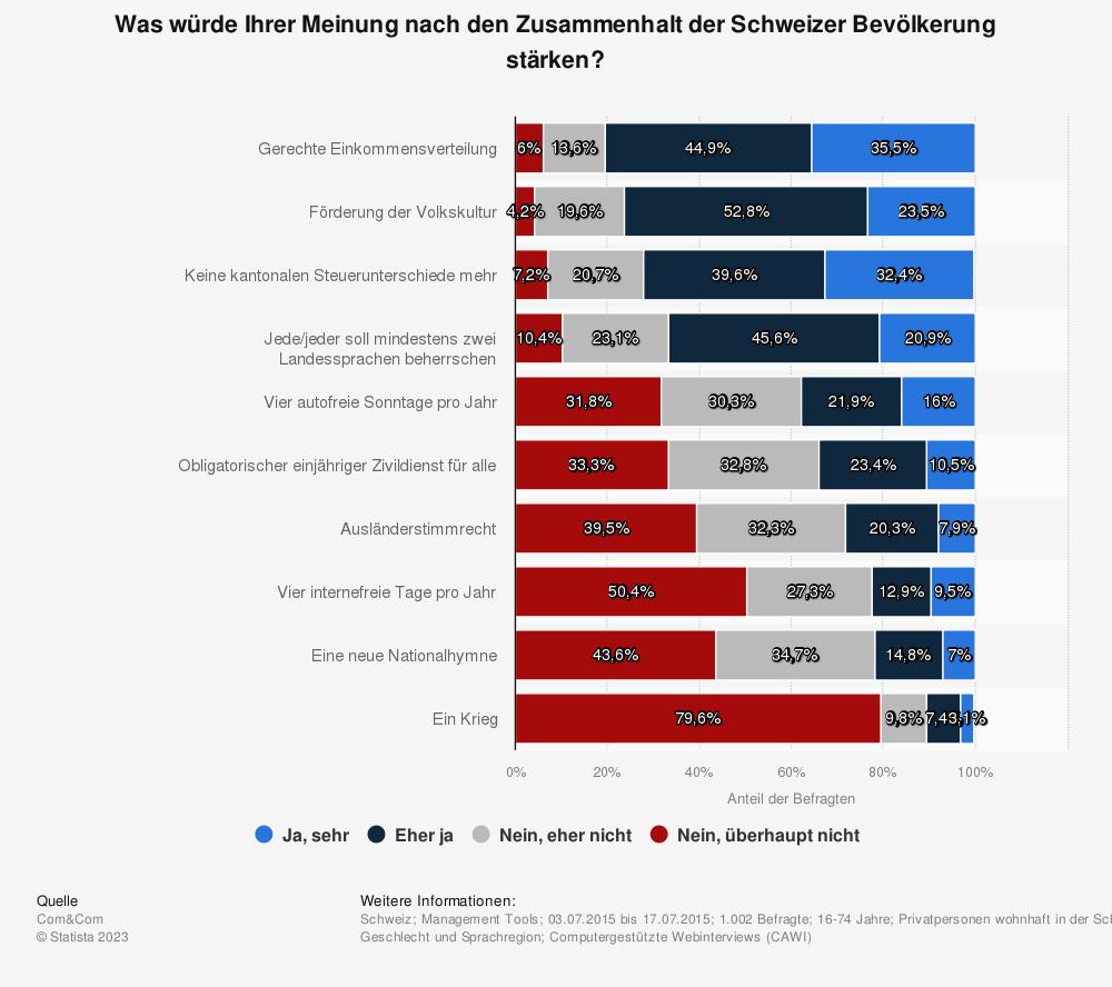 Statistik: Was würde Ihrer Meinung nach den Zusammenhalt der Schweizer Bevölkerung stärken?   Statista