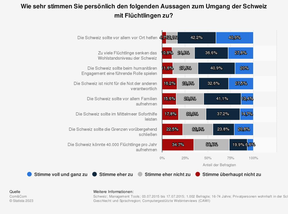 Statistik: Wie sehr stimmen Sie persönlich den folgenden Aussagen zum Umgang der Schweiz mit Flüchtlingen zu? | Statista