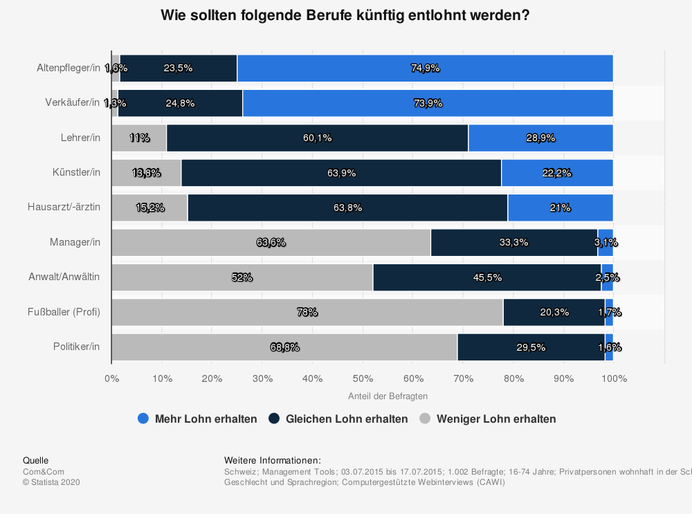Schweiz gew nschte lohnentwicklung ausgew hlter berufe for Berufe in der schweiz