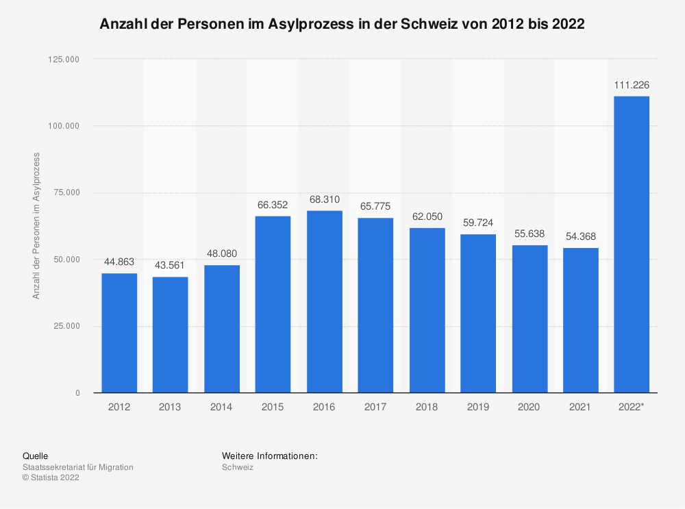 Statistik: Anzahl der Personen im Asylprozess in der Schweiz von 2010 bis 2020 | Statista