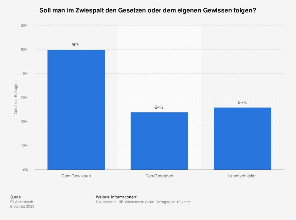 Statistik: Soll man im Zwiespalt den Gesetzen oder dem eigenen Gewissen folgen? | Statista