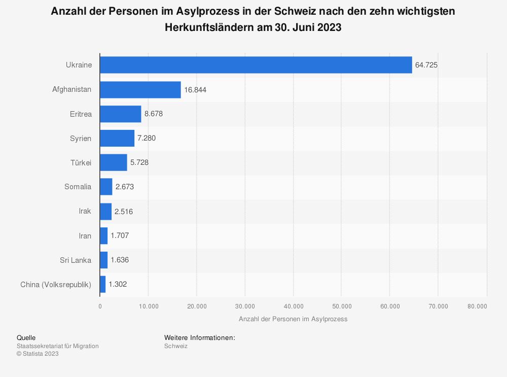 Statistik: Anzahl der Personen im Asylprozess in der Schweiz nach den zehn wichtigsten Herkunftsländern am 30. November 2019 | Statista