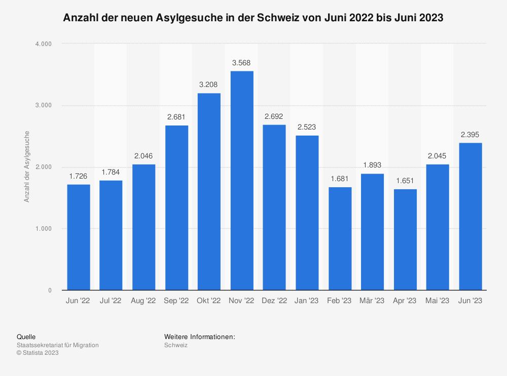 Statistik: Anzahl der neuen Asylgesuche in der Schweiz von Januar 2019 bis Januar 2020 | Statista