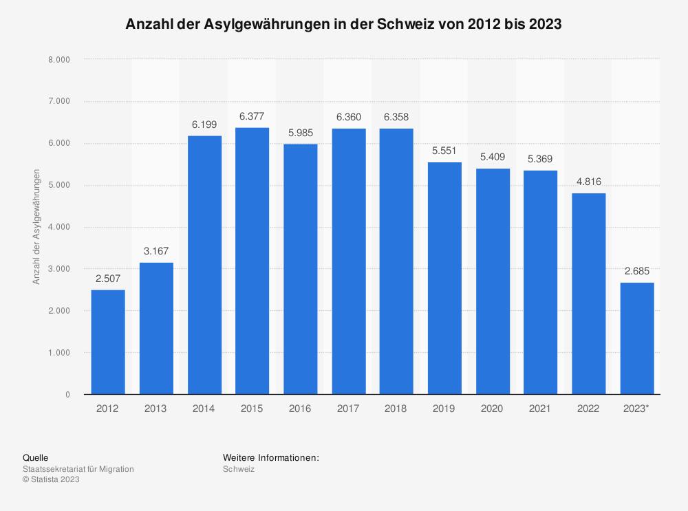 Statistik: Anzahl der Asylgewährungen in der Schweiz von 2009 bis 2019 | Statista