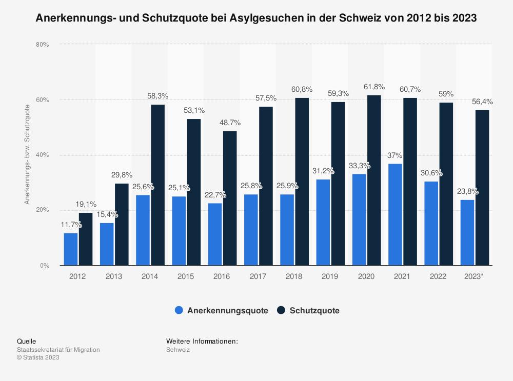 Statistik: Anerkennungs- und Schutzquote bei Asylgesuchen in der Schweiz von 2010 bis 2020 | Statista