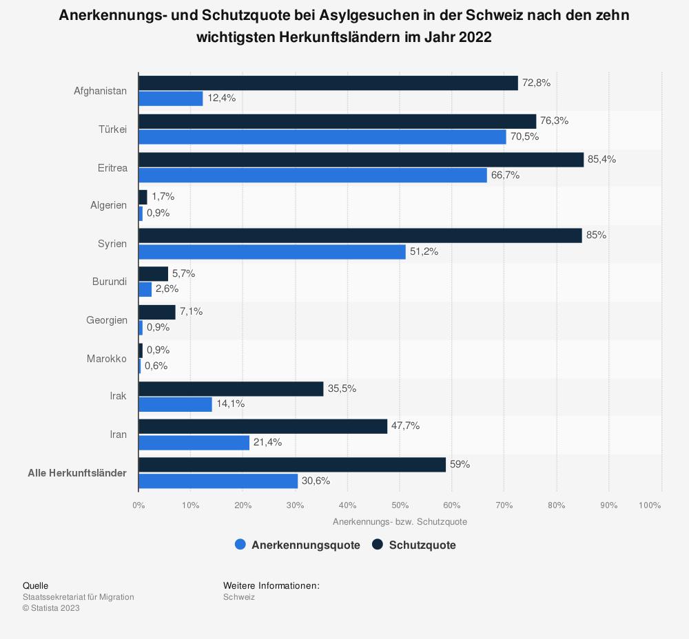 Statistik: Anerkennungs- und Schutzquote bei Asylgesuchen in der Schweiz nach den zehn wichtigsten Herkunftsländern im Jahr 2018 | Statista