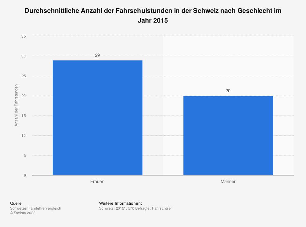 Statistik: Durchschnittliche Anzahl der Fahrschulstunden in der Schweiz nach Geschlecht im Jahr 2015 | Statista