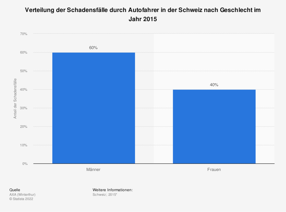 Statistik: Verteilung der Schadensfälle durch Autofahrer in der Schweiz nach Geschlecht im Jahr 2015 | Statista