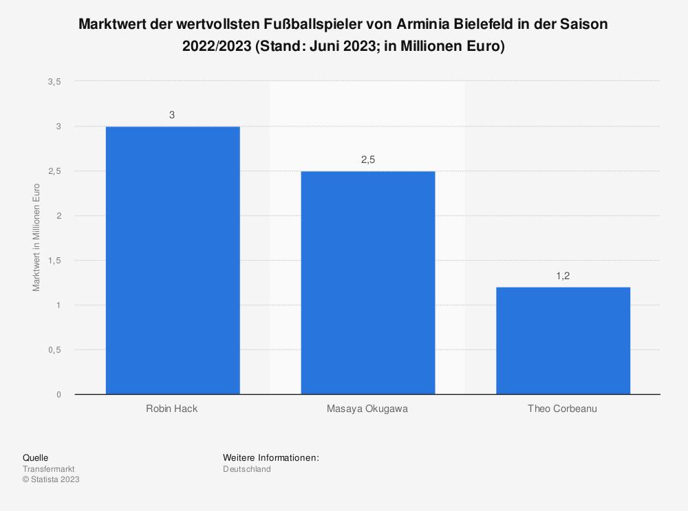 Statistik: Marktwert der wertvollsten Spieler von Arminia Bielefeld (in Millionen Euro; Stand November 2020) | Statista